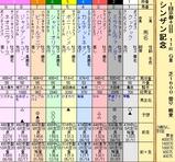 第17S:01月2週 シンザン記念