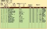 第25S:03月2週 チューリップ賞 成績