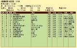 第19S:09月2週 新潟2歳S 成績