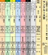 第34S:06月4週 サンクルー大賞