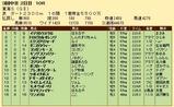 第32S:05月4週 東海S 成績