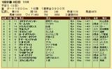 第22S:01月4週 平安S 成績