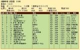 第24S:05月4週 東海S 成績