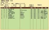 第21S:01月3週 京成杯 成績