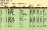 第20S:06月1週 目黒記念 成績