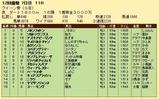 第27S:12月1週 クイーン賞 成績