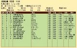 第32S:10月1週 札幌2歳S 成績