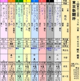 第28S:02月1週 東京新聞杯