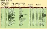 第35S:06月1週 目黒記念 成績