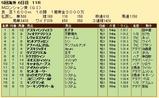 第33S:09月1週 Mロンシャン賞 成績