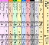 第28S:03月5週 日経賞