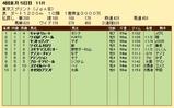 第35S:04月2週 東京スプリント 成績