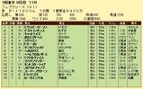 第18S:02月4週 フェブラリーS 成績