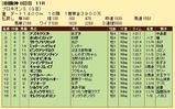 第20S:07月2週 プロキオンS 成績