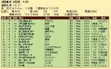 第31S:05月4週 優駿牝馬 成績