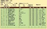 第34S:02月2週 佐賀記念 成績