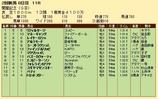 第28S:08月2週 関屋記念 成績