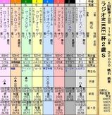 第22S:12月5週 ラジオNIKKEI杯2歳S