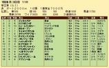 第26S:06月5週 帝王賞 成績