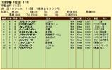第19S:01月1週 京都金杯 成績