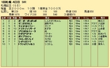 第29S:08月4週 札幌記念 成績