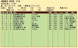 第25S:10月3週 府中牝馬S 成績