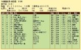 第17S:09月5週 東京盃 成績