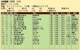 第27S:06月3週 関東オークス 成績