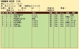 第35S:09月2週 英セントレジャー 成績