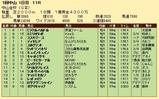 第28S:01月1週 中山金杯 成績