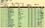 第28S:05月1週 青葉賞 成績