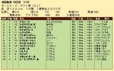 第33S:08月1週 モーリスドゲスト賞 成績