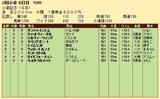 第30S:08月1週 小倉記念 成績