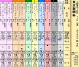 第25S:02月1週 東京新聞杯