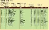 第26S:01月1週 京都金杯 成績