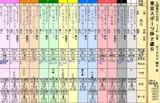 第34S:11月4週 東京スポーツ杯2歳S
