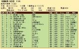 第29S:05月2週 新潟大賞典 成績