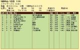 第17S:12月2週 ステイヤーズS 成績