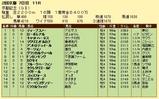 第19S:02月4週 京都記念 成績