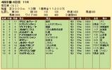 第29S:10月4週 菊花賞 成績