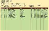 第33S:08月4週 札幌記念 成績