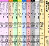 第32S:03月4週 阪神大賞典