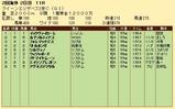 第33S:04月4週 クイーンエリザベス2世C 成績