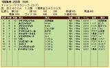 第32S:03月5週 ドバイSC 成績