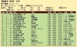 第33S:06月1週 東京優駿 成績