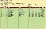 第22S:12月2週 ステイヤーズS 成績