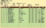第26S:03月4週 阪神大賞典 成績
