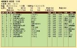 第22S:11月1週 天皇賞秋 成績