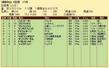 第20S:03月5週 日経賞 成績