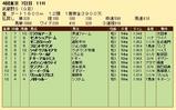 第22S:11月1週 武蔵野S 成績